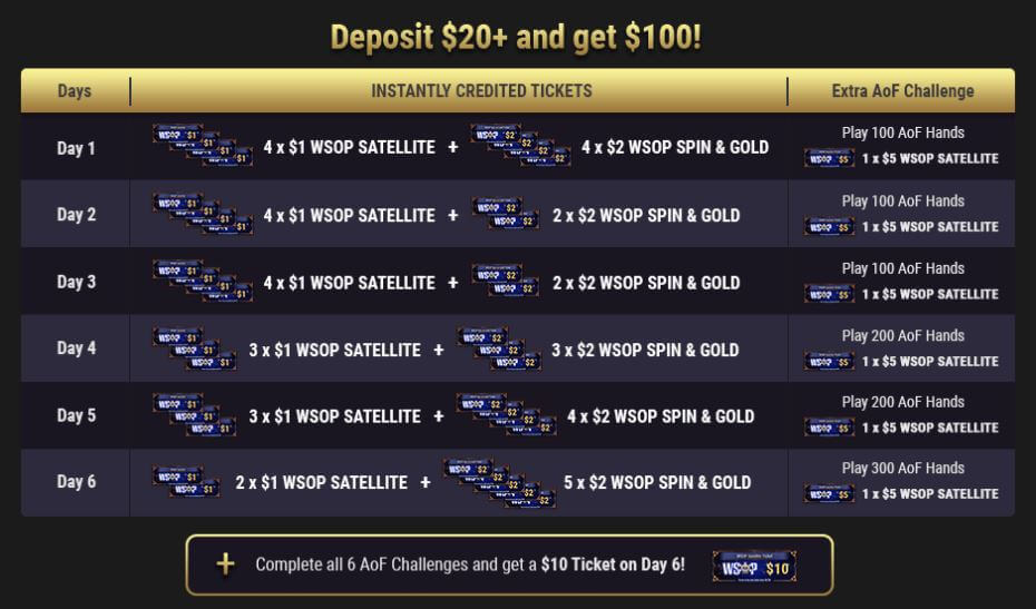 WSOP Welcome Bonus Schedule1