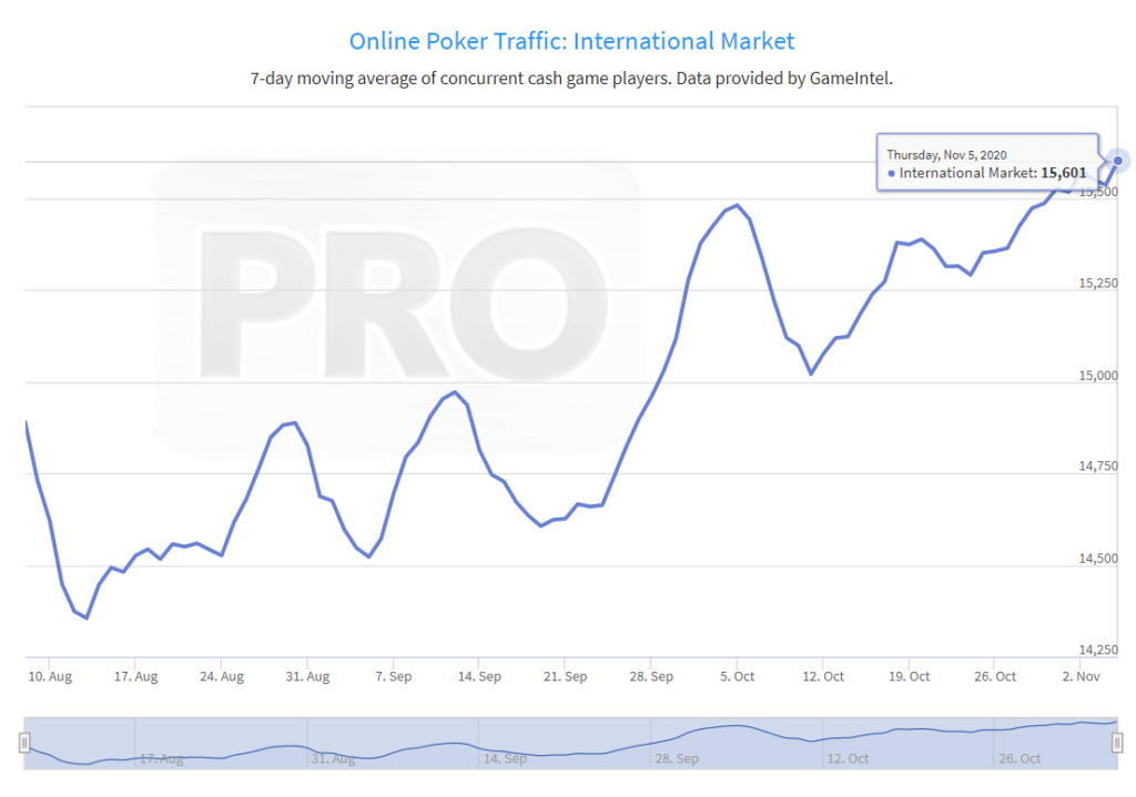 online poker traffic international market recent spike1